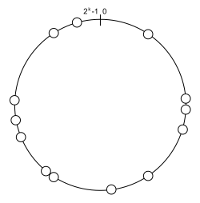 Chord-style DHT ring