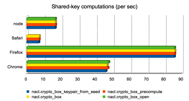 Shared-key computations (per sec)