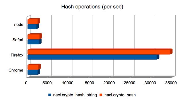 Hash operations (per sec)